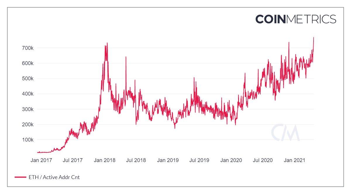 Активные адреса Ethereum достигли рекордного уровня в 771 тыс.