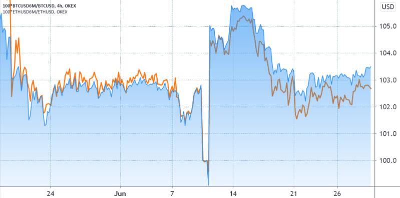 Прогноз эфириум: ETH опережает рынок, но аналитики ожидают падения