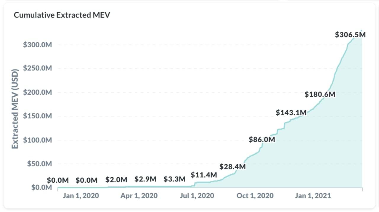 Eden Network привлекает $17.4M для решения проблемы MEV на Ethereum